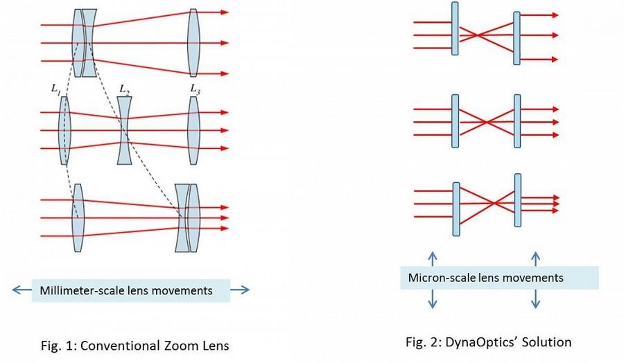 Оптический зум в каждом смартфоне