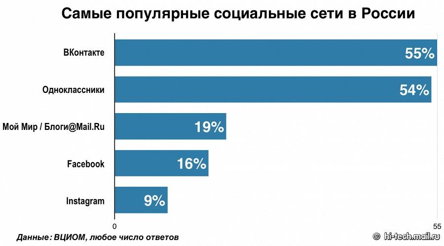 Россияне выбирают отечественные соцсети