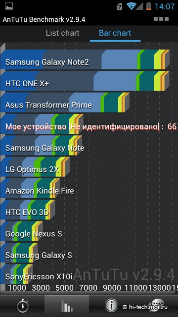 Обзор huawei ascend d1 quad xl и p1 xl батарейки