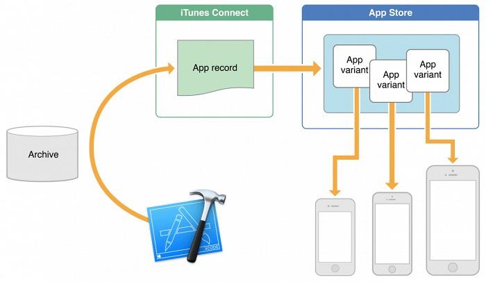 Apple решила проблему нехватки места для обновлений в iOS 9
