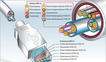 """""""Традиционный """" USB-кабель состоит из четырех проводов.  Два из них осуществляют передачу данных, два других..."""