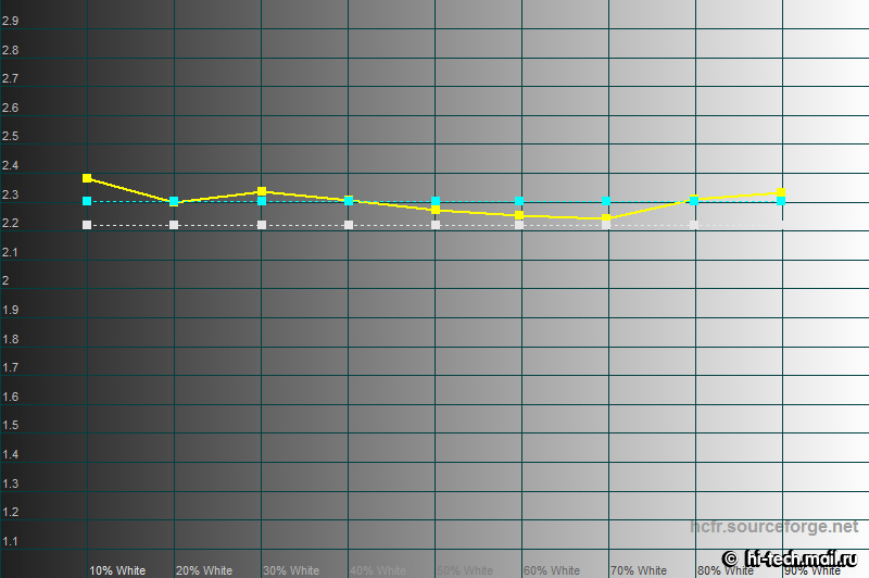 Средняя гамма – 2 3 детализация теней