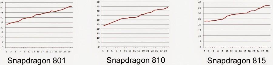 Будущие процессоры Qualcomm будет менее «горячими»
