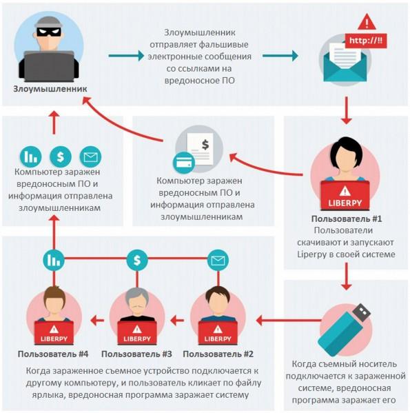 Раскрыта киберкампания по краже персональных данных
