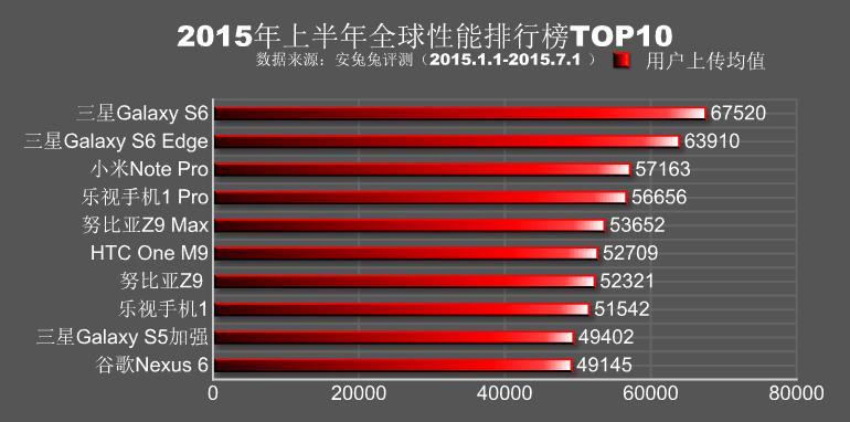 Рейтинг самых мощных смартфонов первого полугодия 2015 года